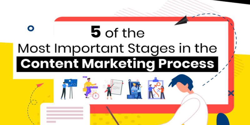 The 5 Most Important Stages in the Content Marketing Process [Infographic]