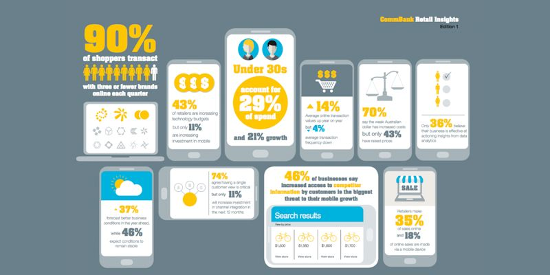 Infographic: 90% Of Aussie Shoppers Transact With Three Or Less Brands Online