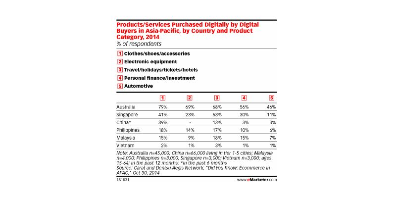 Australians Are APAC's Most Avid Digital Buyers