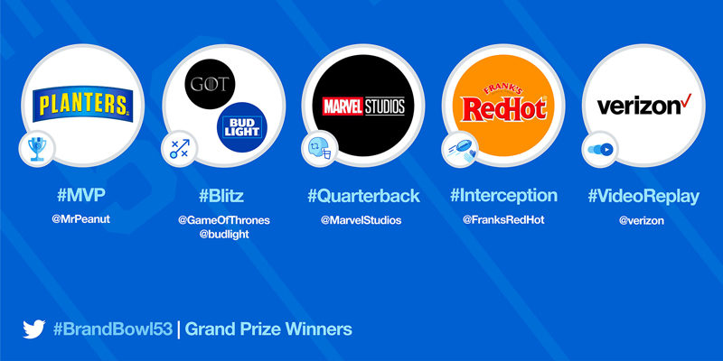Twitter Announces Winners of #BrandBowl 2019