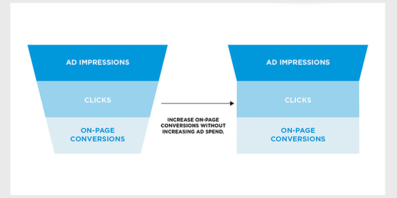 Optimized the Hell Out of Your Client's AdWords Account? Don't Drive More Traffic, Do This Instead