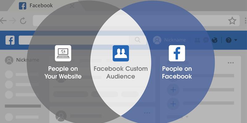 How to Create Facebook Custom Audiences That Convert