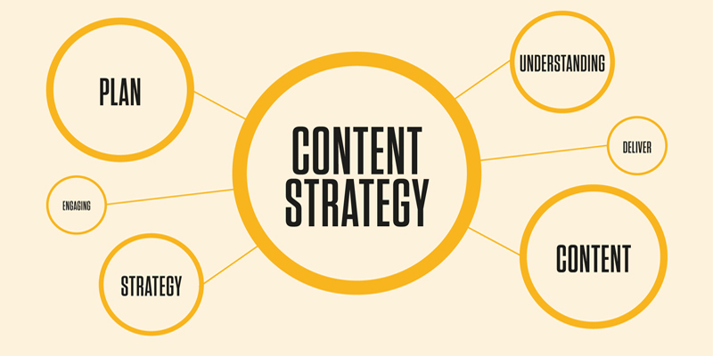 The State of Content Strategy [Infographic]